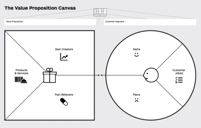 De beste groeitools (4): Het Value Proposition Canvas
